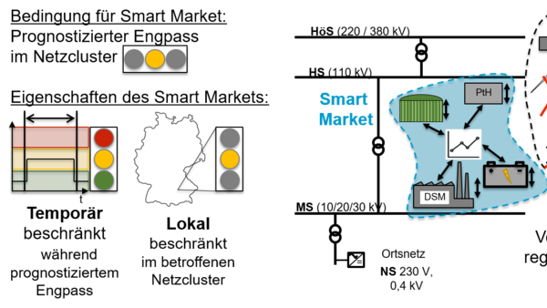 Schematic representation of a smart market as a locally and temporarily restricted market for flexibility to minimize regulatory redispatch and network expansion