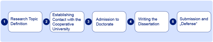 "Milestones of a cooperative doctorate: 1)Reserch Topic Definition 2)Establishing Contact with the Cooperative University 3)Admission to Doctorate 4)Writing the Dissertation 5)Submission and ""Defense"""