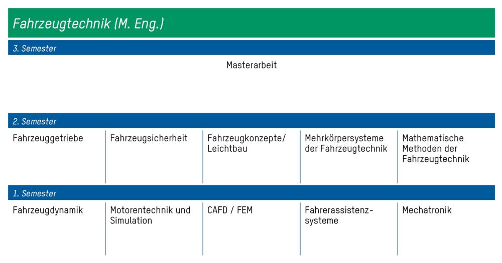 Fahrzeugtechnik m eng for Nc fahrzeugtechnik