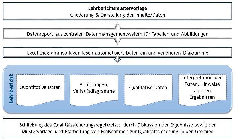 Luxury Blut Glukose Diagrammvorlage Composition - FORTSETZUNG ...