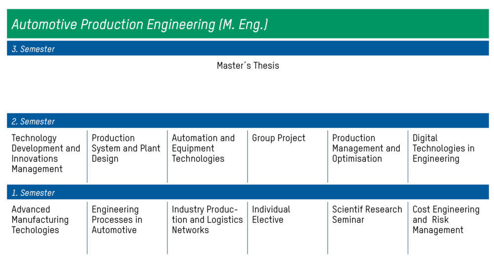 Automotive Production Engineering (M. Eng.)
