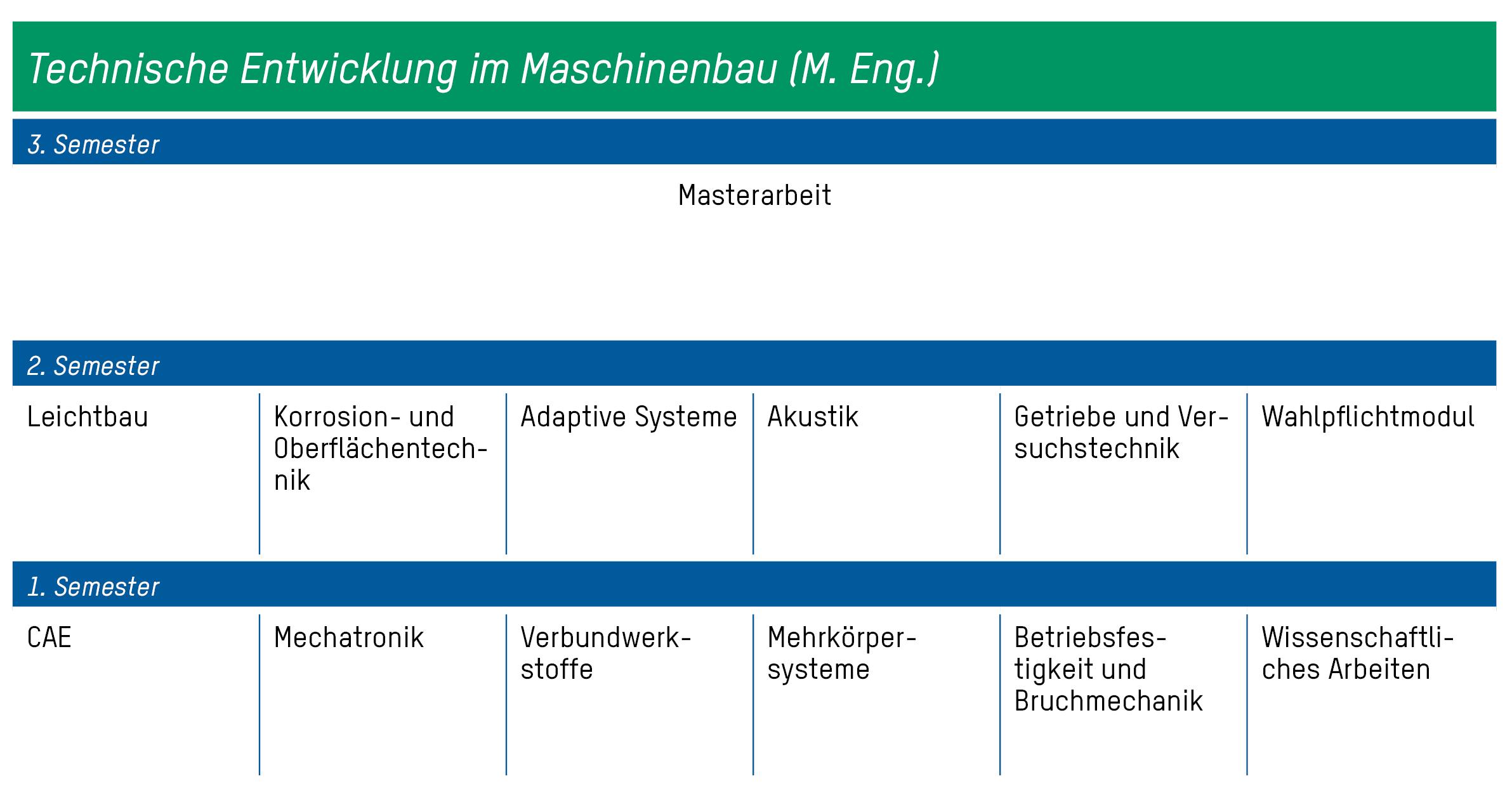 Technische entwicklung im maschinenbau m eng for Master maschinenbau ohne nc