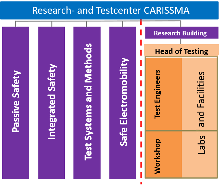 Structure of reseach and testing center Carrisma: 1) Passive safety 2) Integrated safety 3) Test systems 4) Safe electormobility 5) Reseach Building a) Laboratories b) Facilities