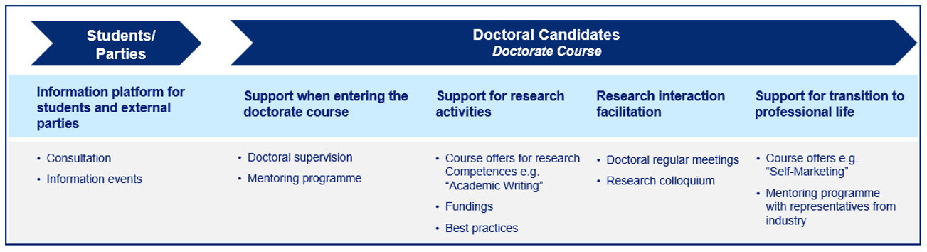 Graduate school offers list: For students/external parties there is an information platform, consultation and information events. For doctoral candidates in their orientation phase we support entering the doctorate by offering courses with good scientific practice and also consultation. For Doctoral candidates in doctorate courses we provide support for research activities e.g. course offers for research competences, academic writing, fundings and best pracitces. Also research interaction facilitation like doctoral regular meetings and research colloquium. Support for transition to professional life by course offers e.g. self-marketing and mentoring programme with representatives from industry.